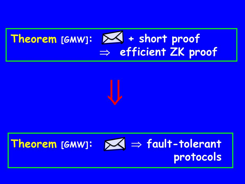  Theorem [GMW]: + short proof  efficient ZK proof Theorem [GMW]: